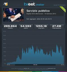 """La puntata di """"Servizio pubblico"""" del 10 gennaio 2013 con ospite Silvio Berlusconi, ha coinvolto 54.593 utenti che hanno prodotto 269.864 tweet con una media di 1255,1 tweet al minuto."""