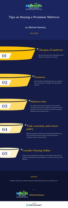 The lifespan of mattress: We should buy those mattresses which lifespan is between years. Firmness: We should buy mattresses that are medium-firm. It provides our bodies with good back support. Refresh Mattress, Mattress Manufacturers, Mattress Brands, Foam Mattress, Mattresses, 15 Years, Bodies, Medium, Stuff To Buy
