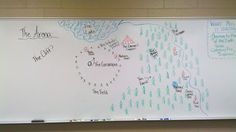 """Teaching #TheHungerGames: The """"Arena"""" Game. (And another arena map!)"""