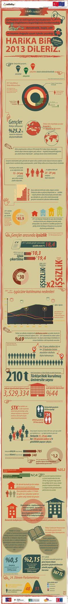 2012 Gençlik Halleri #stk #infografik