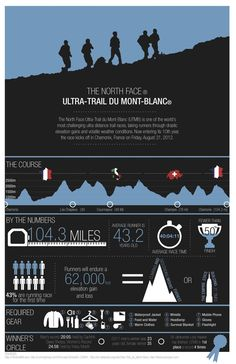 Infographic explains the ins and outs of the UTMB #UTMB #thenorthface