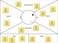 EMPATHY MAP: Google Docs template for creating and empathy map of your target customer, from @David Nilsson Last Name