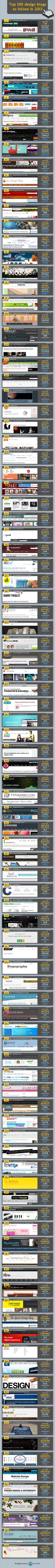 Top 100 design blog to follow in 2013 #infographic great stuff #blogging