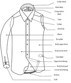 Sew Men Clothes Components of a Basic Shirt Mens Shirt Pattern, Shirt Patterns For Women, Fashion Sewing, Mens Fashion, Fashion Terminology, Fashion Dictionary, Fashion Vocabulary, Fashion Design Sketches, Dress Sewing Patterns