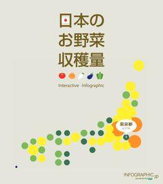 左の画像をクリックするか、下記よりウェブページに移動し、是非実際に操作してお楽しみください。日本のお野菜収穫量(インタラクティブ・イ...