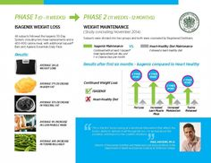 Scientific evidence continues to grow stronger of Isagenix products effectiveness for long-term weight loss. Rewind back to 2002, andIsagenix was born out