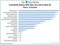 These Are The Jobs That Will Be Safe From The Imminent Invasion Of Robots