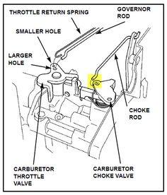 honda gcv160 carburetor diagram - Google Search