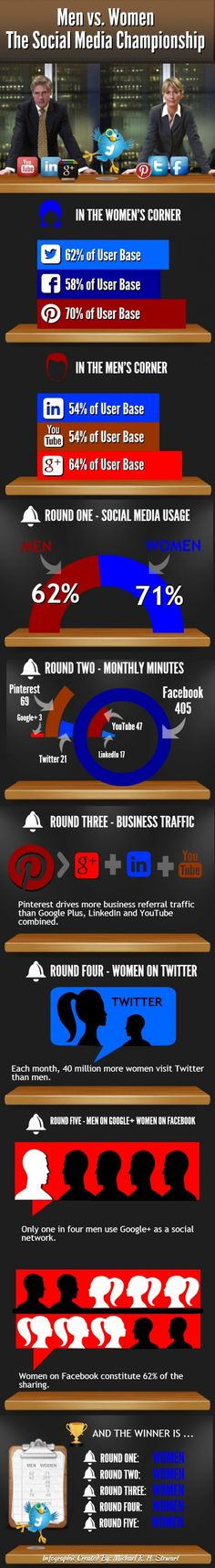Men vs. Women – The Social Media Championship Infographic