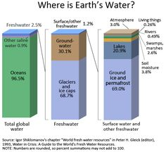 Where is Earth's water? USGS Water-Science School