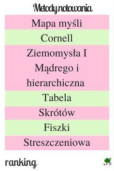 Metody notowania, ranking, ways of noting, writing, pisanie, notowanie, mind-mapping, mapy myśli