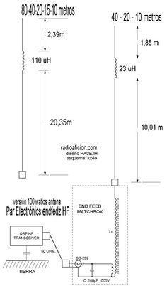 Balun para antenas end fed un transformador para antenas alimentadas en un extremo (end fed) de onda completa y media onda sin radiales, diseñado por PA0EJH. .