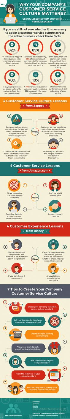 Why Your Companys Customer Service Culture Matters (Infographic): www.provide - Customer Service - Ideas of Selling A Home Tips - Why Your Companys Customer Service Culture Matters (Infographic): www. Customer Service Week, Customer Service Training, Excellent Customer Service, Customer Experience, User Experience, Sales Crm, Sales And Marketing, Business Marketing, Marketing Ideas