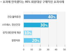 효과에 만족했다는 95% 회원대상 구체적인 효과 사례 : 40% 건강/활력증진,30% 스트레스/정신건강,10% 성격/대인관계 개선,20% 질병치유