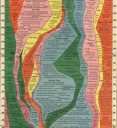4,000 Years of Human History - Imgur
