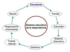 Edumorfosis: El sistema de la dependencia @edumorfosis