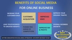 Meet the affordable, effective Social Media Optimization Services Company. Result Oriented Social Media Optimization Services in Ontario, Canada. Viral Marketing, Internet Marketing, Seo Professional, What Is Social, Seo Ranking, Best Seo Company, Power Of Social Media, Create Awareness, Ontario