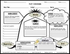 a35466083e5f3bdd5980d3db3b93c4fb reading school teaching reading 30 best plot diagram images on pinterest teaching plot, teaching