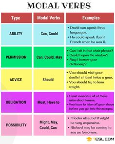 Modal Verbs in English list Most Common English Verbs List with Useful Examples English Verbs List, English Grammar Rules, Teaching English Grammar, English Writing Skills, Grammar And Vocabulary, English Vocabulary Words, English Language Learning, English Phrases, Learn English Words