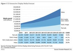 Forrester: US Online Display Ad Spend 12.7B In 2012, Rich Media + Video Leading The Charge; In the US  rich media and video ads are by far & away the most popular formats for ad buyers. Static images, which were worth more than video two years ago, are now declining fast, at a rate of nearly 45%. But another low-tech format is doing much better: text-based display ads are actually growing at a faster pace than rich media ads (both over 16%). Video spend will overtake that of text ads by 2014
