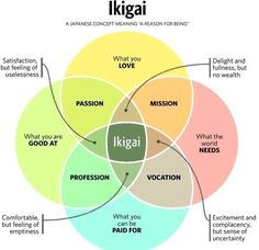 "Ikigai (生き甲斐): a Japanese concept that means ""a reason for being"". Find something that gives you satisfaction and meaning in life. Everyone has an ikigai; I've found it in trading. Reasons To Live, World Need, Meaningful Life, Life Purpose, Finding Purpose In Life, Finding Meaning In Life, Brand Purpose, Purpose Quotes, Personal Development"