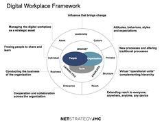 Digital is mindset, not technology | Jane McConnell | LinkedIn