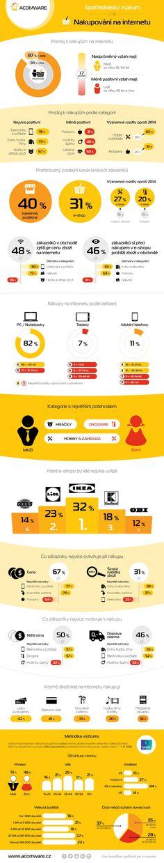 Infografika: Češi a nakupování na internetu v roce 2016 : Marketing journal