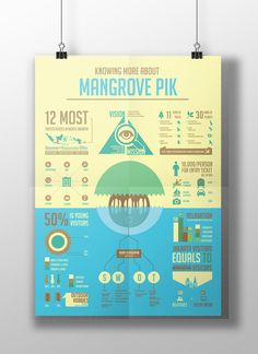 Mangrove Infographic on Behance