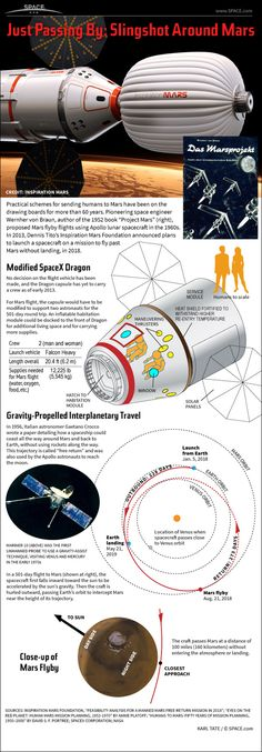 Infographic explaining the Inspiration Mars Mission