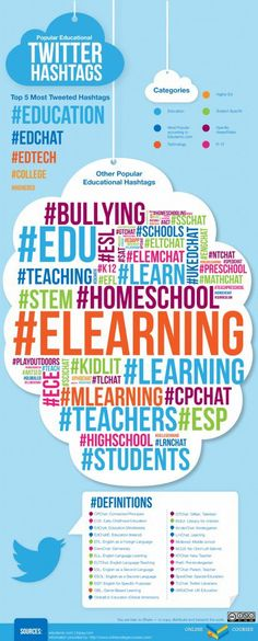 #edtech, #edchat, #elearning and #techcoach top the list of my most favorite Twitter hashtags. But these trending topics are not the only social media hotspots in which educators with common intere…