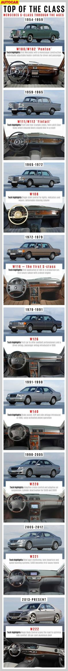 check at more Mercedes Benz S Class History. The post Mercedes Benz S Class History. appeared first on mercedes. Mercedes 180, Mercedes Benz Maybach, Mercedes S Class, Classic Mercedes, Volkswagen Karmann Ghia, Volkswagen Bus, Automobile, M Benz, 1959 Cadillac