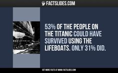 53% of the people on the Titanic could have survived using the lifeboats. Only 31% did.