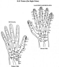 Right hand points as per EAV- Electro-Acupuncture by Dr. Voll