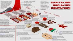 Capitalism, Socialism, and Communism: A Graphic Guide - Imgur