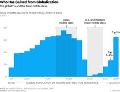 The Chinese economy receives a lot of interest in the media but it can be difficult to keep track of the basic facts. Here is an overview of China's economy in the context of its global economic rise. Bretton Woods System, Economics 101, Religion And Politics, World Economic Forum, Rat Race, Global Business, Tomorrow Will Be Better, Twitter, Messages