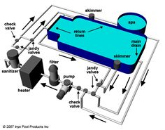 swimming pool schematic installation example with heat exchanger rh pinterest com pool schematic drawings pool schematic