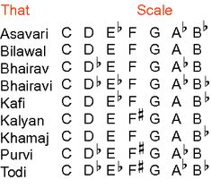 Indian Classical Music: Tuning and Ragas Music Theory Piano, Music Theory Lessons, Guitar Lessons, Classical Music Quotes, Classical Music Composers, Benefits Of Music Education, Hindustani Classical Music, Jazz Sheet Music, Keyboard Lessons