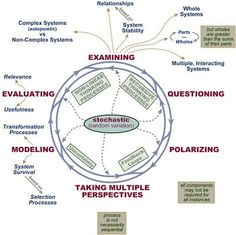 Chris Hoeller - Strategic Thinking and Systems Thinking Strategic Thinking…
