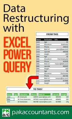 Data restructuring with Excel Power Query even for text values Free Excel tutorials, tips, tricks and templates. Excel cheat sheets, dashboard and example workbooks