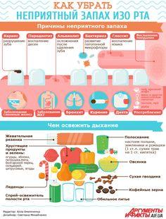 Как убрать неприятный запах изо рта | Здоровая жизнь | Здоровье | АиФ Украина