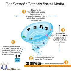 Ese tornado llamado Social Media
