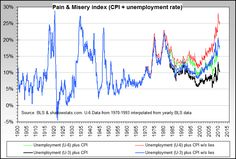 Wall St. Advisor: Actual Unemployment Is 37.2%, Misery Index Worst In 40 Years (Video) | Alternative