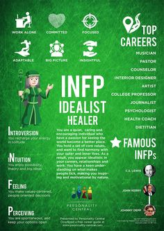 This section INFP Personality gives a basic overview of the personality type, INFP. For more information about the INFP type, refer to the links below or on the sidebar.
