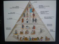 Distribución piramidal