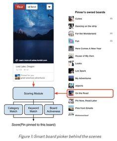 Con su Selector Inteligente de Tableros, Pinterest reduce el tiempo que lleva pinchar contenido en Android e iOS