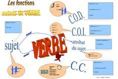 Les fonctions autour du verbe