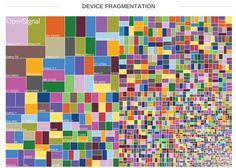 Fragmentação no Android continua a aumentar ~ Apps do Android