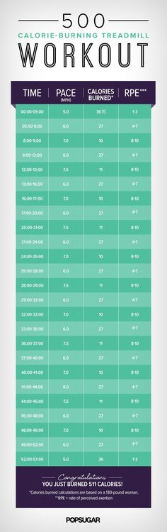 This hour-long treadmill interval workout will burn around 500 calories and target hard-to-get-rid-of belly fat. Check out the printable chart you can take to the gym.