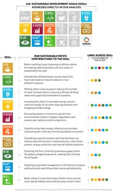 The Science of SustainabilityCan a unified path for development and conservation lead to a better future? Community Jobs, Un Sustainable Development Goals, Fourth Industrial Revolution, Global Citizenship, Natural Ecosystem, Corporate Social Responsibility, Social Entrepreneurship, Circular Economy, Core Values