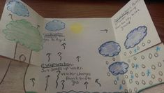 For our unit in Science (Earth Systems and Patterns), after the four seasons comes the Water Cycle! My kids absolutely love the Water Cycle....